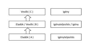 háromszereplős modell